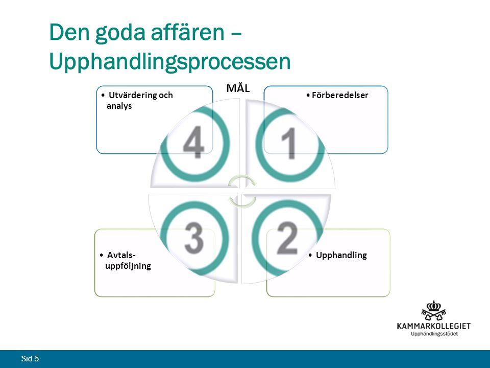 Sid 5 Den goda affären – Upphandlingsprocessen Upphandling Avtals- uppföljning Förberedelser Utvärdering och analys r MÅL
