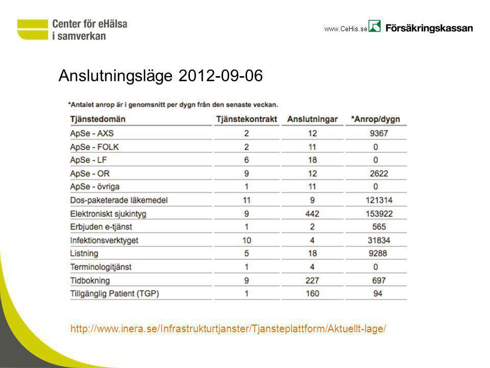 www.CeHis.se Anslutningsläge 2012-09-06 http://www.inera.se/Infrastrukturtjanster/Tjansteplattform/Aktuellt-lage/