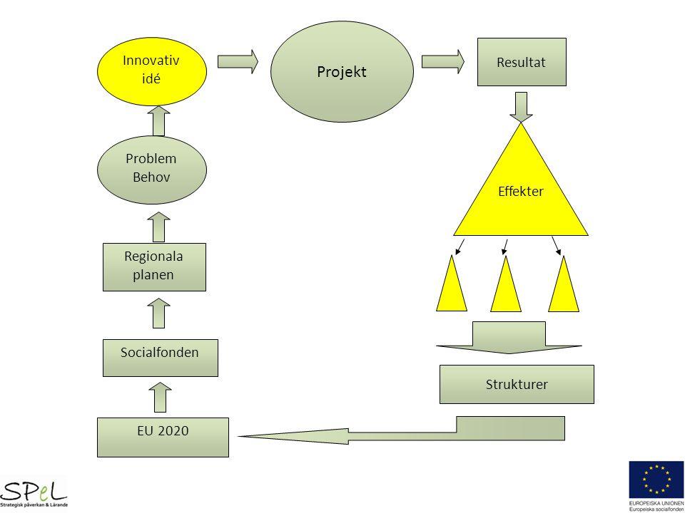 Två grundläggande funderingar 1.Vad är innovativt i ert projekt.
