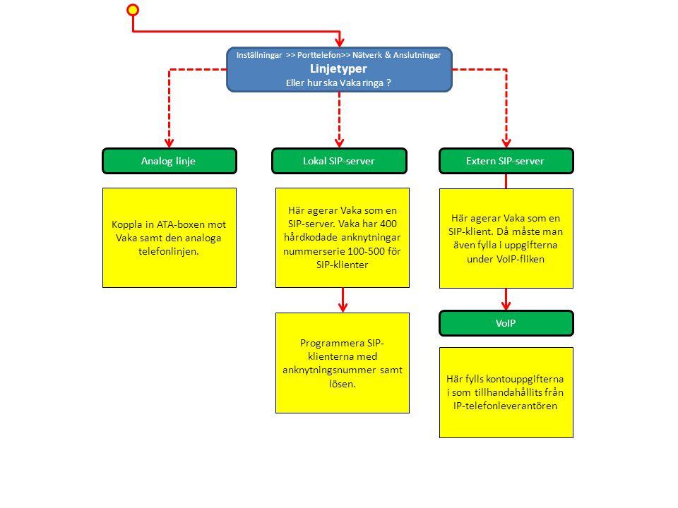 Inställningar >> Porttelefon>> Nätverk & Anslutningar Linjetyper Eller hur ska Vaka ringa ? Analog linjeLokal SIP-server Extern SIP-server Koppla in A