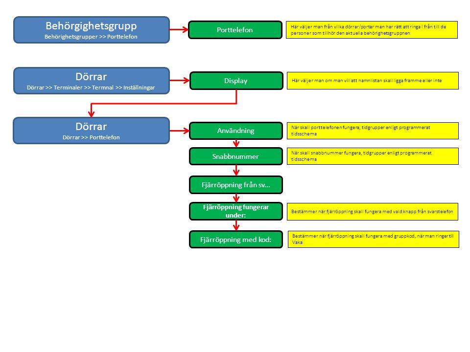 Behörgighetsgrupp Behörighetsgrupper >> Porttelefon Porttelefon Här väljer man från vilka dörrar/portar man har rätt att ringa i från till de personer