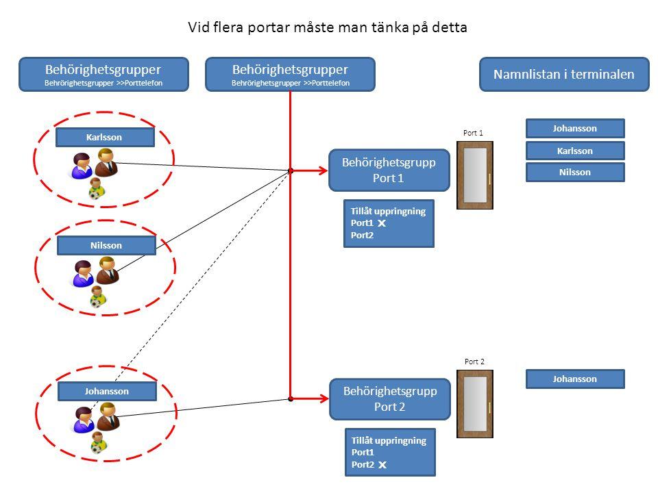 Lite tekniska fakta för IP-telefoni Varje samtal över nätverk kräver en bandbredd på 80 kbps i vardera riktning per samtal.