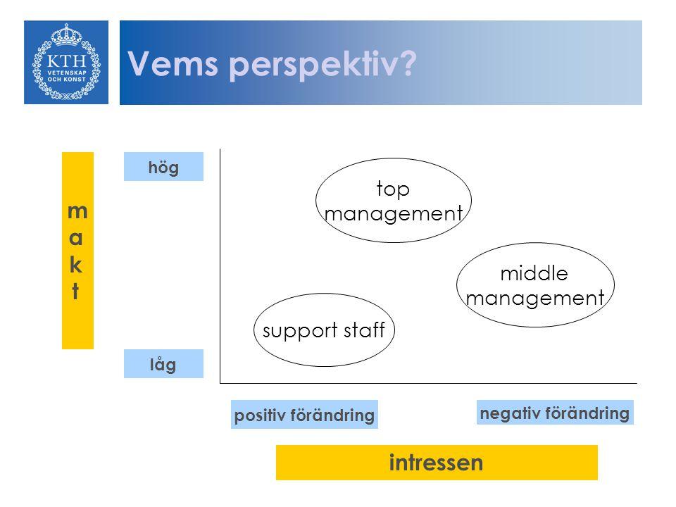 support staff middle management top management Vems perspektiv.