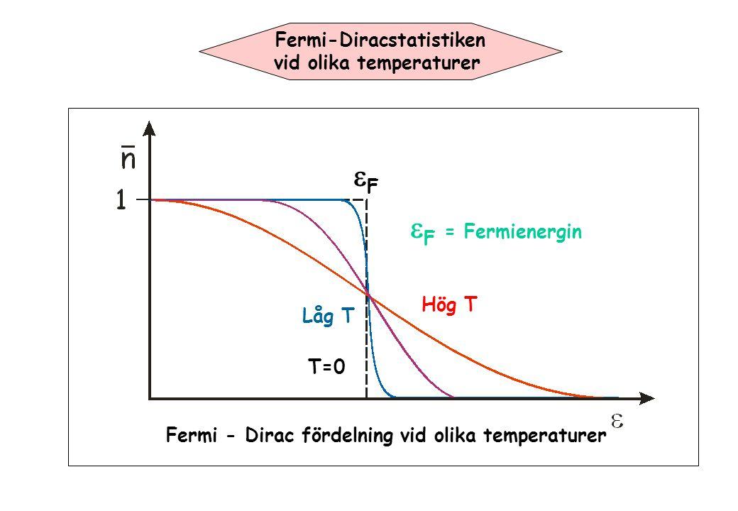 Fermi - Dirac fördelning vid olika temperaturer Fermi-Diracstatistiken vid olika temperaturer Hög T Låg T T=0 FF  F = Fermienergin
