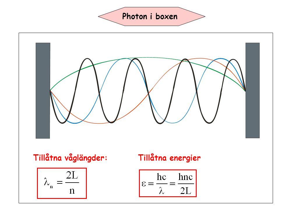 Photon i boxen Tillåtna våglängder:Tillåtna energier