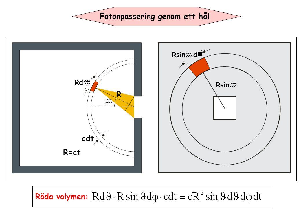 Rsin  Rsin  d Röda volymen: Fotonpassering genom ett hål Rd  R  cdt R=ct