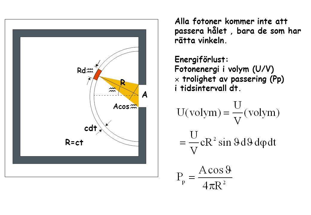 Rd  R  cdt R=ct Alla fotoner kommer inte att passera hålet, bara de som har rätta vinkeln.