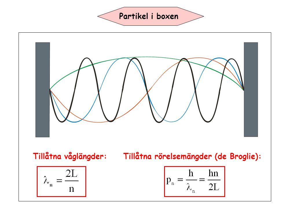 Partikel i boxen Tillåtna våglängder:Tillåtna rörelsemängder (de Broglie):