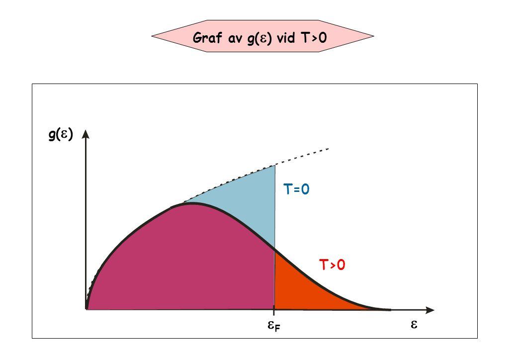g(  ) FF  T=0 T>0 Graf av g(  ) vid T>0
