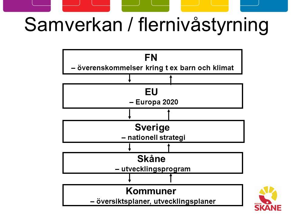 Samverkan / flernivåstyrning EU – Europa 2020 Sverige – nationell strategi Skåne – utvecklingsprogram Kommuner – översiktsplaner, utvecklingsplaner FN – överenskommelser kring t ex barn och klimat