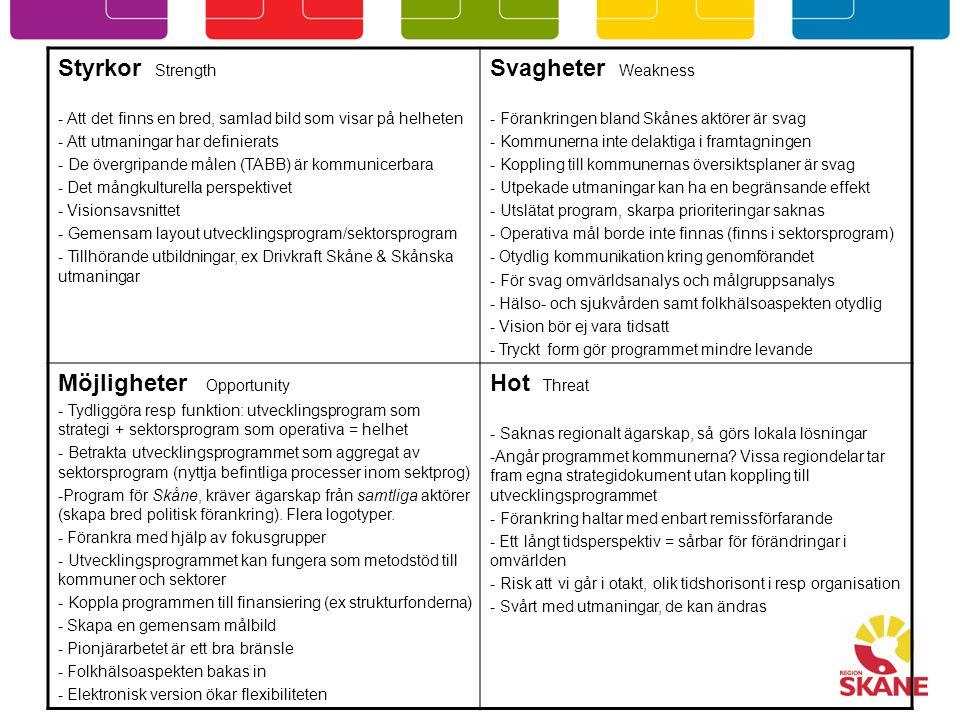 Styrkor Strength - Att det finns en bred, samlad bild som visar på helheten - Att utmaningar har definierats - De övergripande målen (TABB) är kommunicerbara - Det mångkulturella perspektivet - Visionsavsnittet - Gemensam layout utvecklingsprogram/sektorsprogram - Tillhörande utbildningar, ex Drivkraft Skåne & Skånska utmaningar Svagheter Weakness - Förankringen bland Skånes aktörer är svag - Kommunerna inte delaktiga i framtagningen - Koppling till kommunernas översiktsplaner är svag - Utpekade utmaningar kan ha en begränsande effekt - Utslätat program, skarpa prioriteringar saknas - Operativa mål borde inte finnas (finns i sektorsprogram) - Otydlig kommunikation kring genomförandet - För svag omvärldsanalys och målgruppsanalys - Hälso- och sjukvården samt folkhälsoaspekten otydlig - Vision bör ej vara tidsatt - Tryckt form gör programmet mindre levande Möjligheter Opportunity - Tydliggöra resp funktion: utvecklingsprogram som strategi + sektorsprogram som operativa = helhet - Betrakta utvecklingsprogrammet som aggregat av sektorsprogram (nyttja befintliga processer inom sektprog) -Program för Skåne, kräver ägarskap från samtliga aktörer (skapa bred politisk förankring).