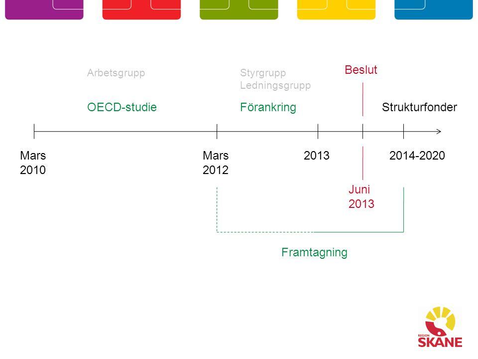 Mars 2010 OECD-studie Mars 2012 2014-2020 Strukturfonder Juni 2013 Beslut 2013 Förankring Styrgrupp Ledningsgrupp Arbetsgrupp Framtagning