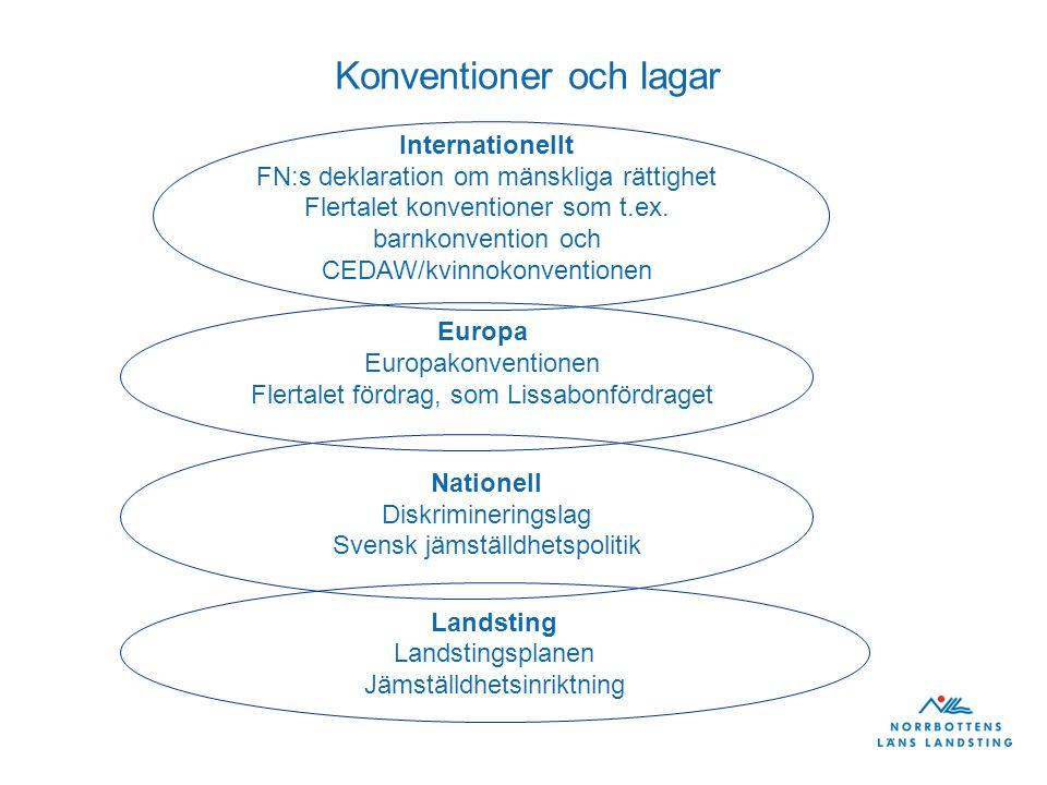 CEMR-deklarationen CEMR (Council of European Municipalities and Regions) Landstingsfullmäktige antog och undertecknade CEMR deklarationen om jämställdhet oktober 2010 Ett undertecknande innebär att man ansluter sig till deklarationens sex principer om jämställdhet och förbinder sig därmed att verka för ett förverkligande av dessa Undertecknaren utarbetar en handlingsplan för jämställdhet och tillsätter nödvändiga resurser för att genomföra den