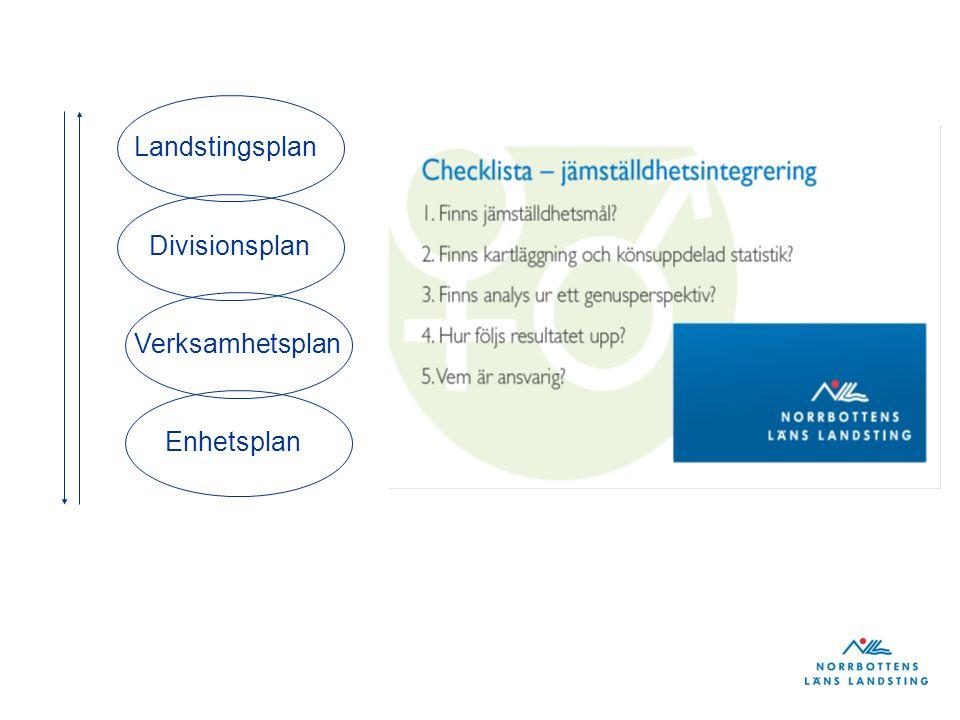 Landstingsplan Divisionsplan Verksamhetsplan Enhetsplan