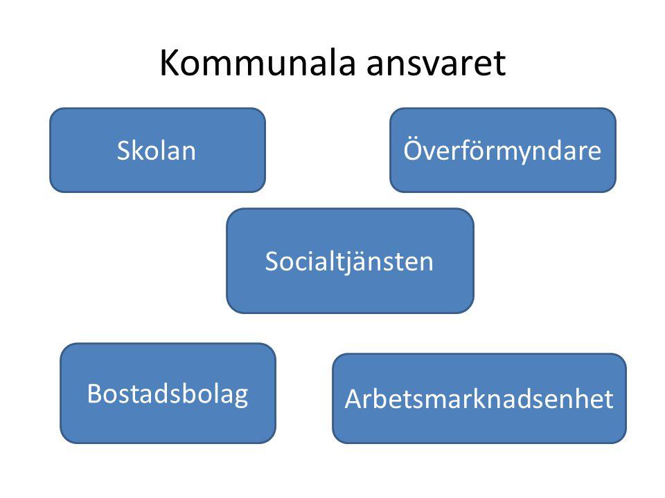 Kommunala ansvaret Socialtjänsten SkolanÖverförmyndare Bostadsbolag Arbetsmarknadsenhet