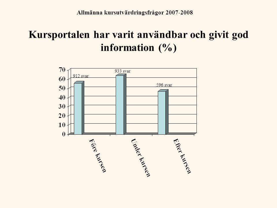 Allmänna kursutvärdringsfrågor 2007-2008 (Antal instämmande svar) 926 svar 950 svar 928 svar 931 svar 934 svar