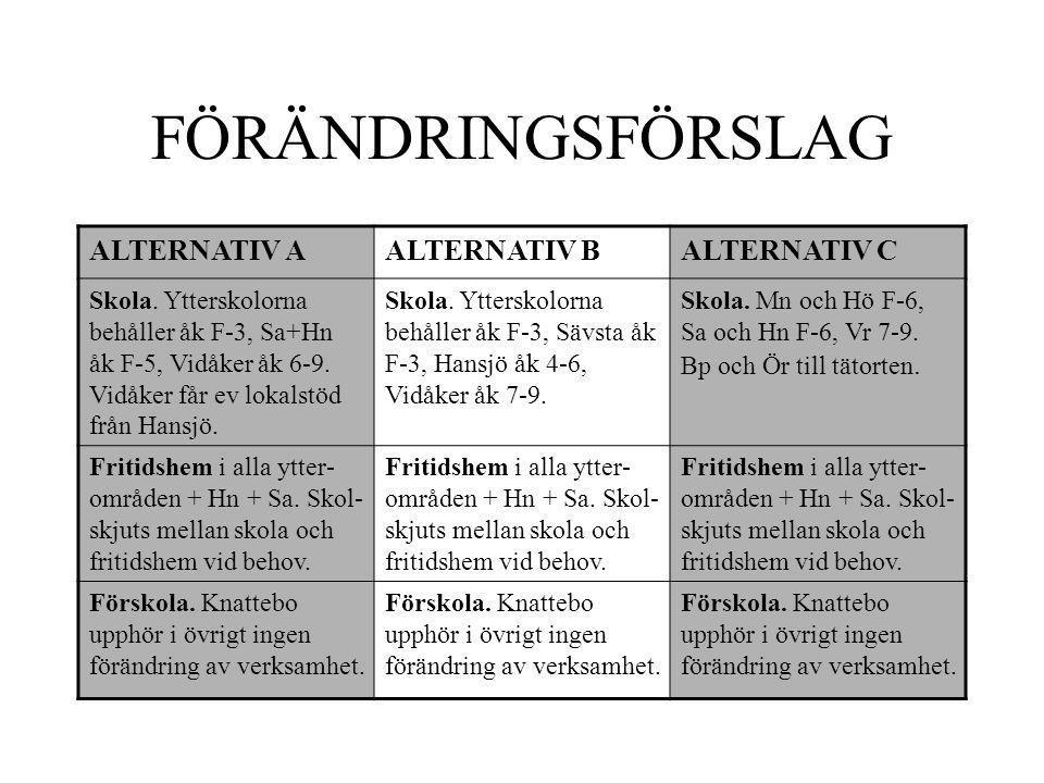FÖRÄNDRINGSFÖRSLAG ALTERNATIV AALTERNATIV BALTERNATIV C Skola.