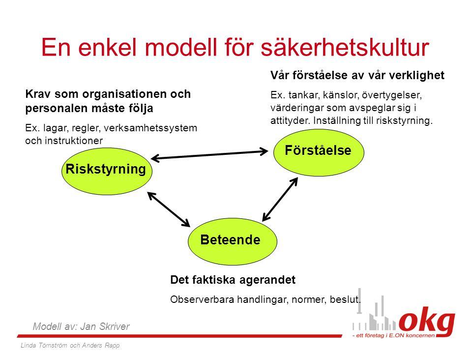 Riskstyrning Förståelse Beteende En enkel modell för säkerhetskultur Krav som organisationen och personalen måste följa Ex. lagar, regler, verksamhets