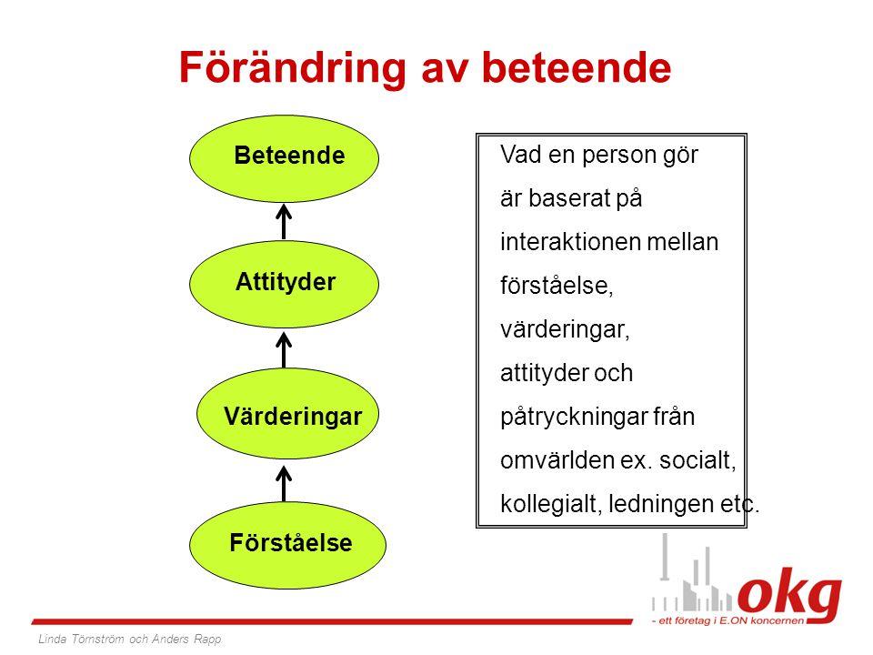 Förändring av beteende Beteende Värderingar Attityder Förståelse Linda Törnström och Anders Rapp Vad en person gör är baserat på interaktionen mellan