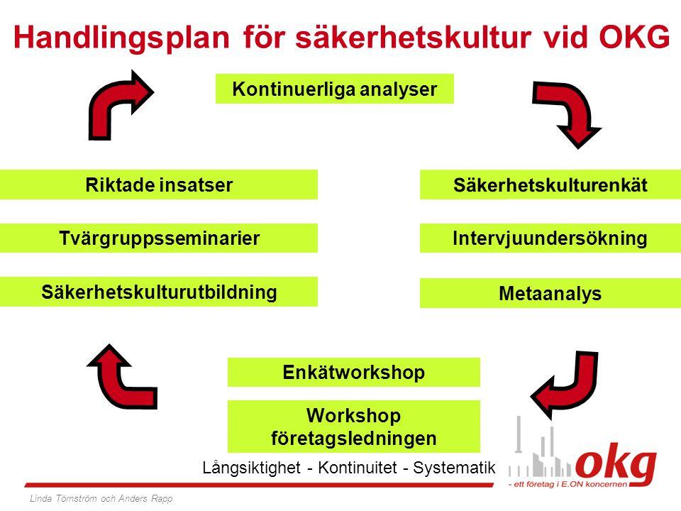 HFS Samordnare & Säkerhetskulturambassadörer Tvärgruppsseminarier Kontinuerliga analyser Handlingsplan för säkerhetskultur vid OKG OKG Intervjuundersö
