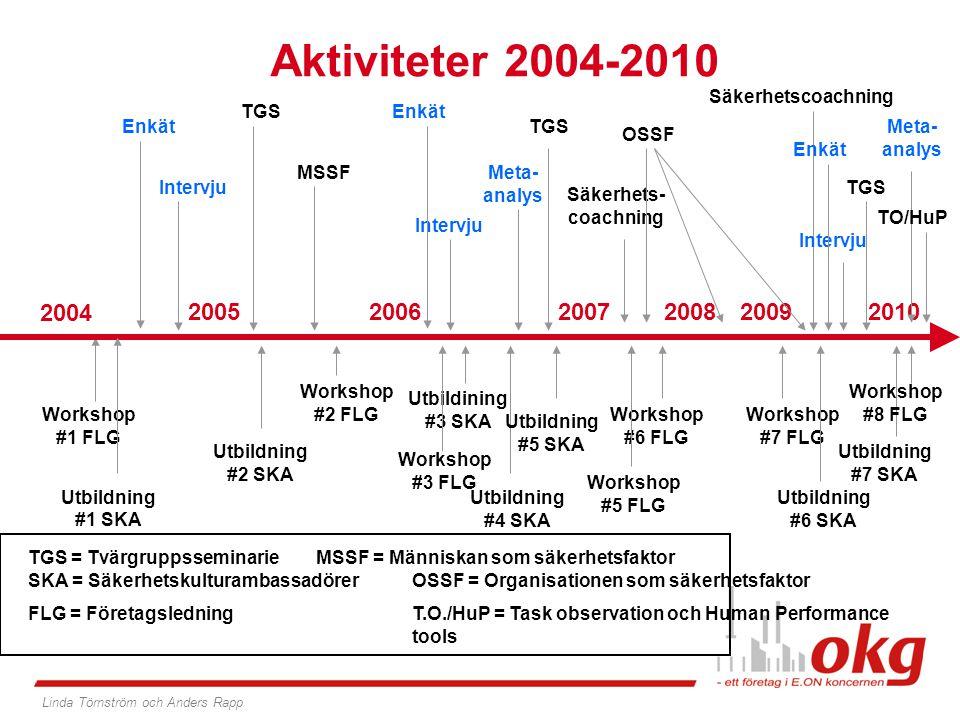 Aktiviteter 2004-2010 Workshop #1 FLG 2004 2005 Enkät Intervju Utbildning #1 SKA TGS = TvärgruppsseminarieMSSF = Människan som säkerhetsfaktor SKA = S