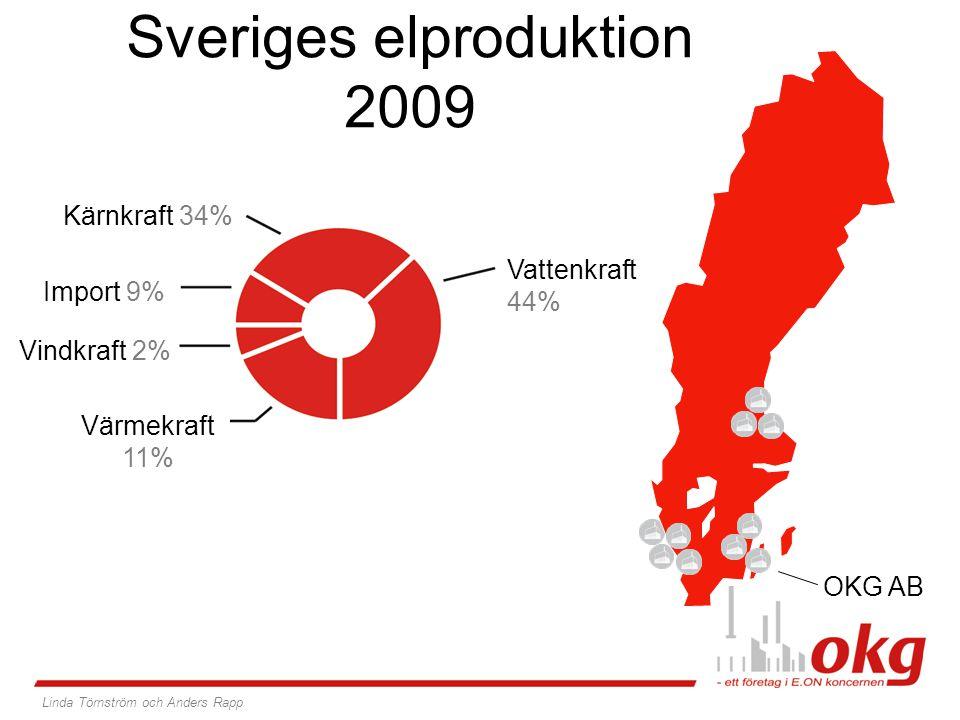 Sveriges elproduktion 2009 Värmekraft 11% Vindkraft 2% Import 9% Kärnkraft 34% Vattenkraft 44% OKG AB Linda Törnström och Anders Rapp