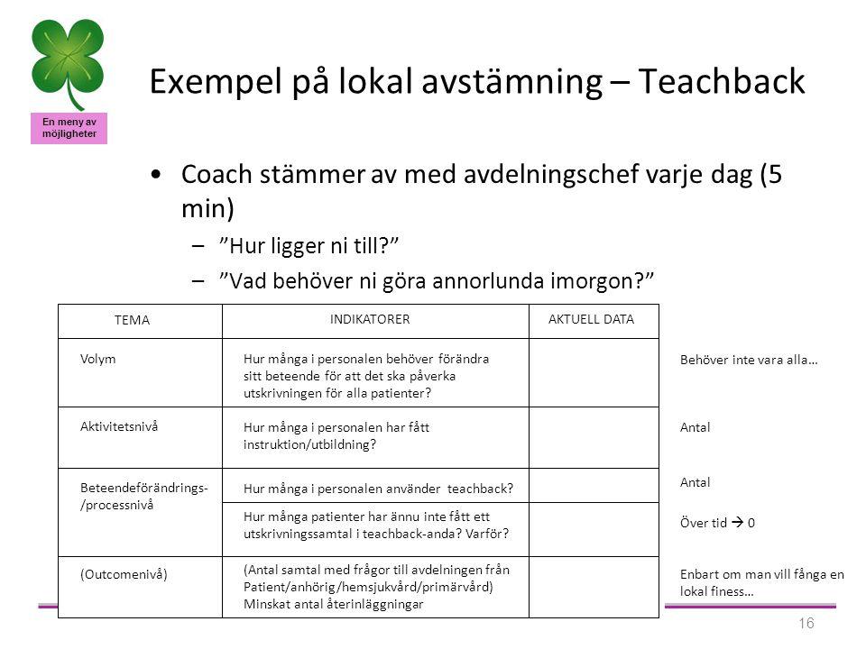 En meny av möjligheter 16 Exempel på lokal avstämning – Teachback Coach stämmer av med avdelningschef varje dag (5 min) – Hur ligger ni till – Vad behöver ni göra annorlunda imorgon TEMA INDIKATORERAKTUELL DATA Volym Hur många i personalen behöver förändra sitt beteende för att det ska påverka utskrivningen för alla patienter.
