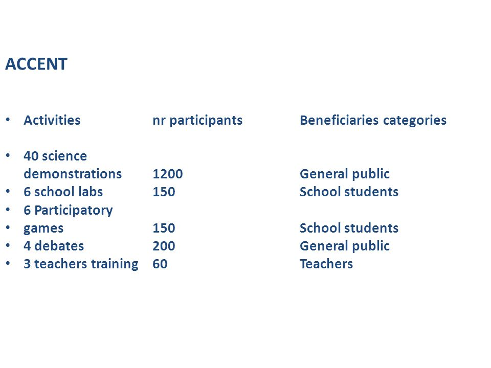 ACCENT Activities nr participants Beneficiaries categories 40 science demonstrations1200General public 6 school labs150School students 6 Participatory games150School students 4 debates200General public 3 teachers training60Teachers