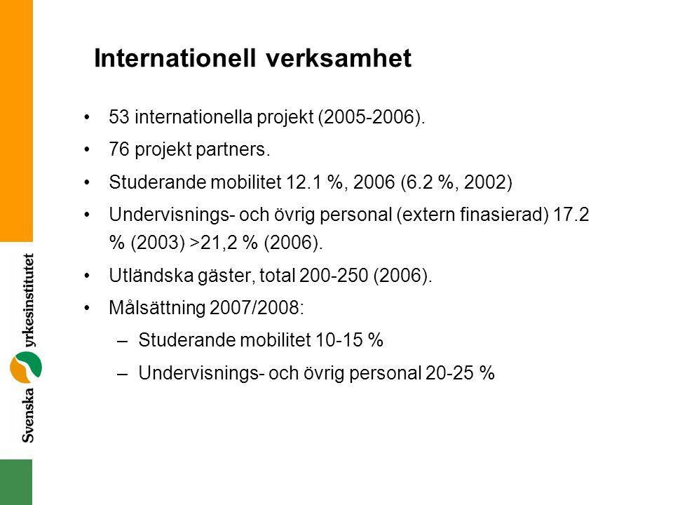 Internationell verksamhet 53 internationella projekt (2005-2006). 76 projekt partners. Studerande mobilitet 12.1 %, 2006 (6.2 %, 2002) Undervisnings-