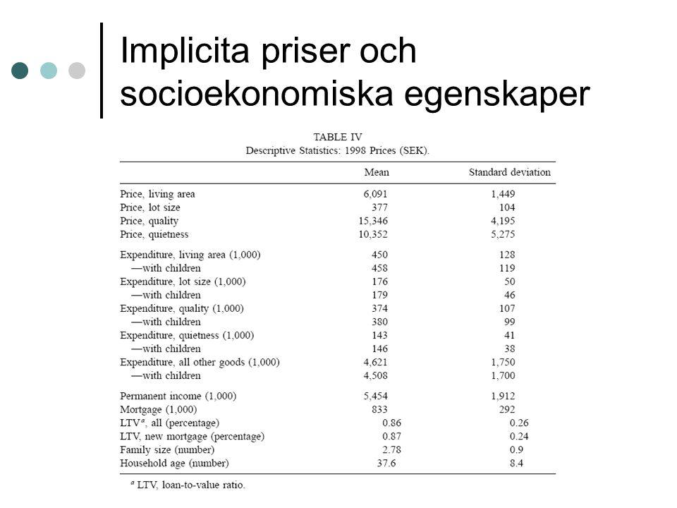 Implicita priser och socioekonomiska egenskaper