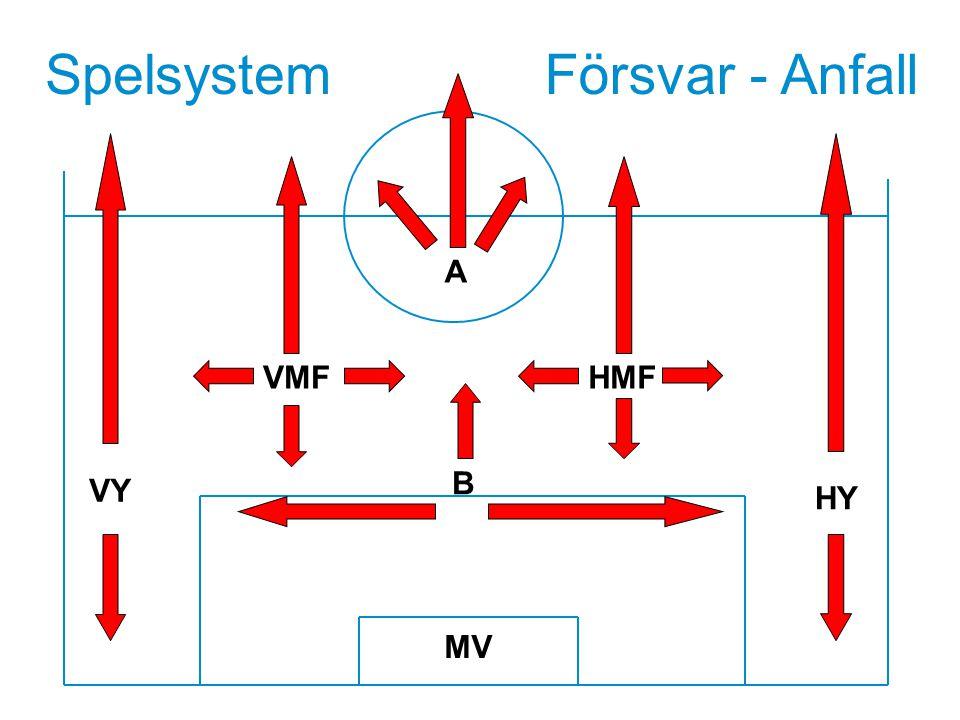 Spelsystem HY VMF MV B HMF VY A Försvar - Anfall