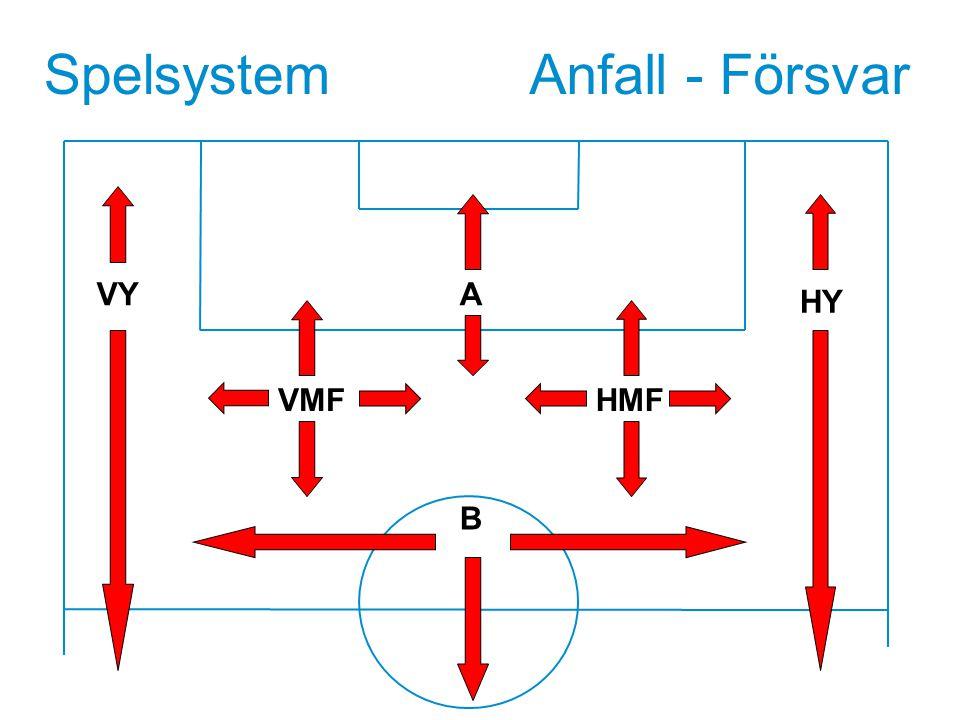 Spelsystem VY VMF B HMF HY A Anfall - Försvar