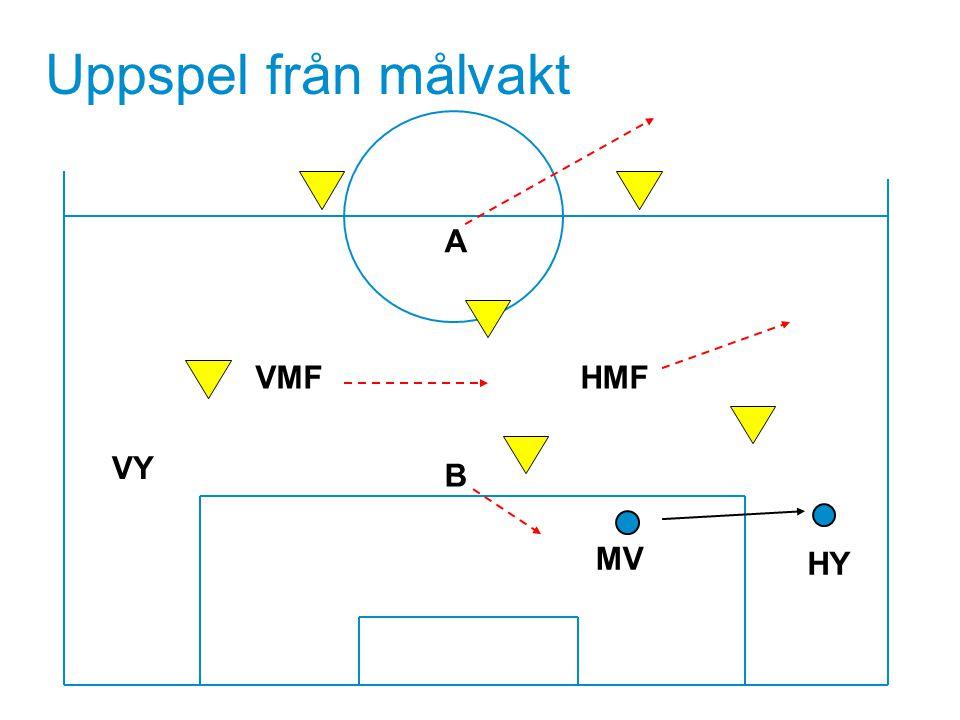 MV Uppspel från målvakt HY VMF B HMF VY A