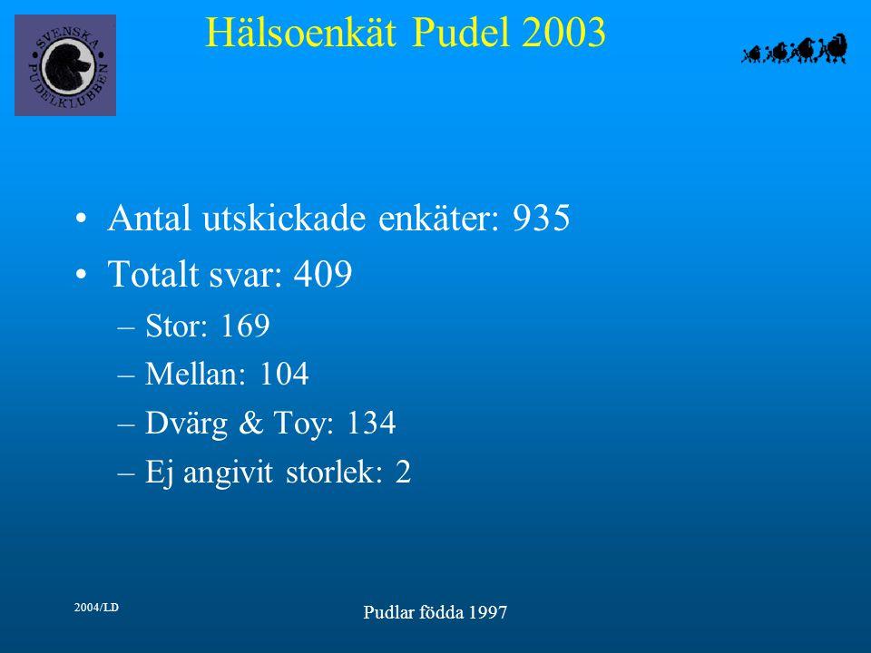 Hälsoenkät Pudel 2003 2004/LD Pudlar födda 1997 Antal utskickade enkäter: 935 Totalt svar: 409 –Stor: 169 –Mellan: 104 –Dvärg & Toy: 134 –Ej angivit storlek: 2