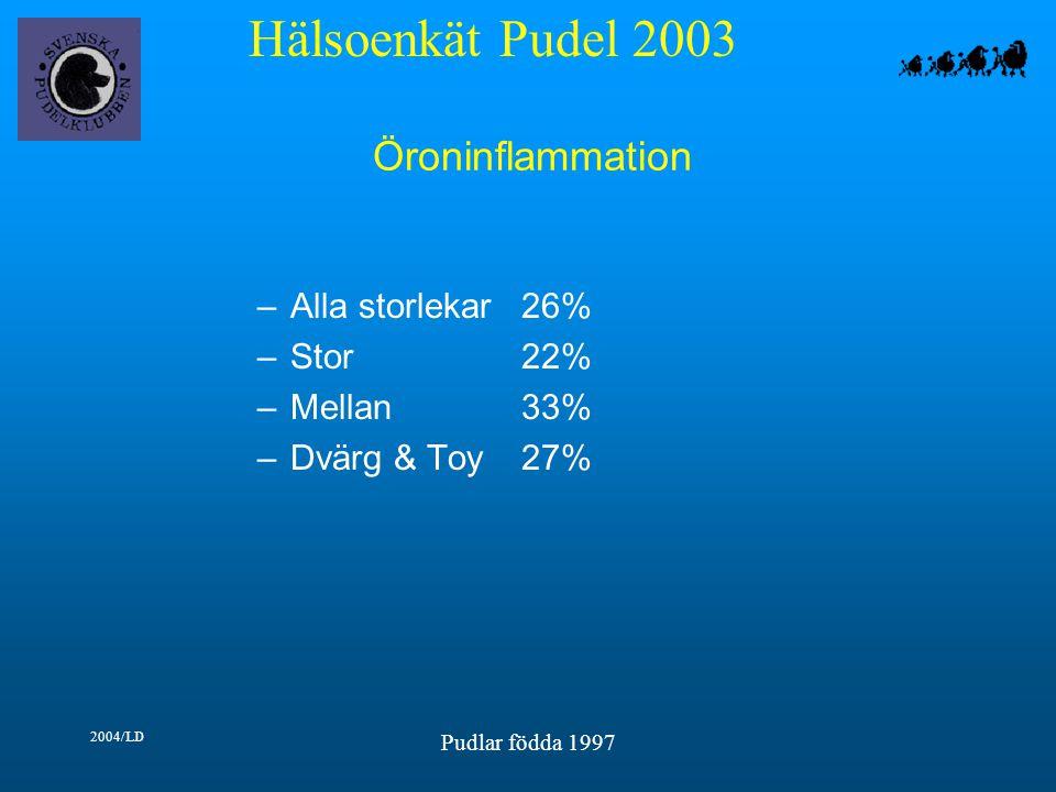 Hälsoenkät Pudel 2003 2004/LD Pudlar födda 1997 Öroninflammation –Alla storlekar26% –Stor22% –Mellan33% –Dvärg & Toy27%
