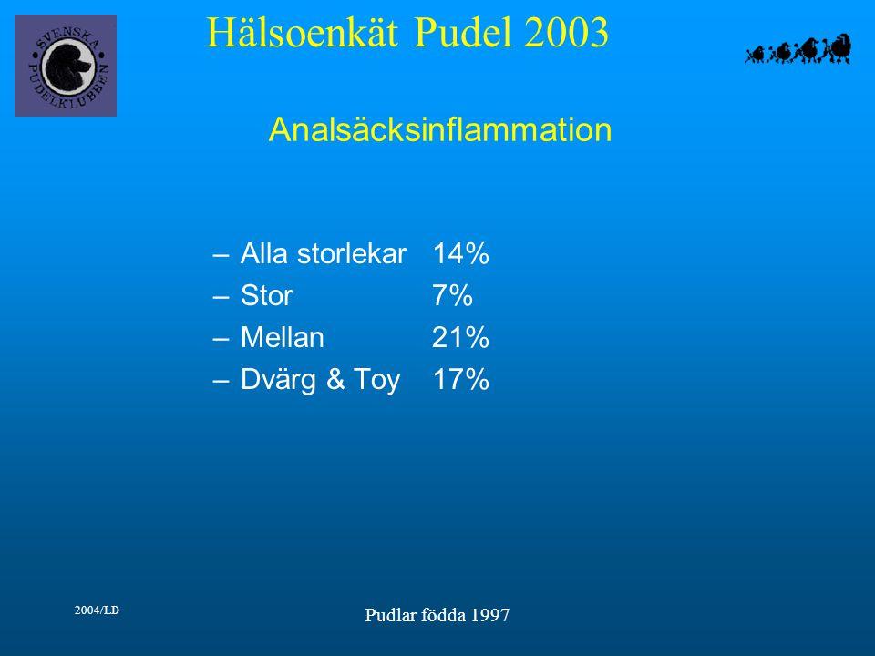 Hälsoenkät Pudel 2003 2004/LD Pudlar födda 1997 Analsäcksinflammation –Alla storlekar14% –Stor7% –Mellan21% –Dvärg & Toy17%
