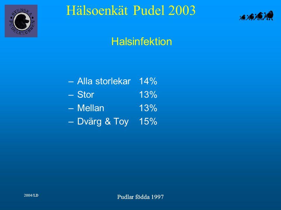 Hälsoenkät Pudel 2003 2004/LD Pudlar födda 1997 Halsinfektion –Alla storlekar14% –Stor13% –Mellan13% –Dvärg & Toy15%