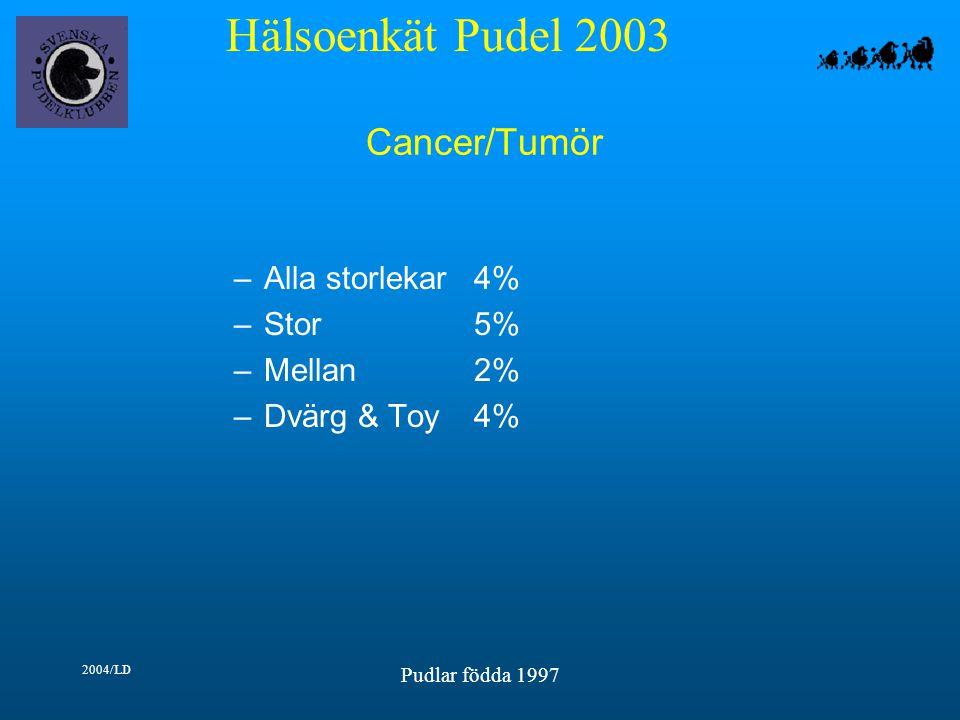 Hälsoenkät Pudel 2003 2004/LD Pudlar födda 1997 Cancer/Tumör –Alla storlekar4% –Stor5% –Mellan2% –Dvärg & Toy4%