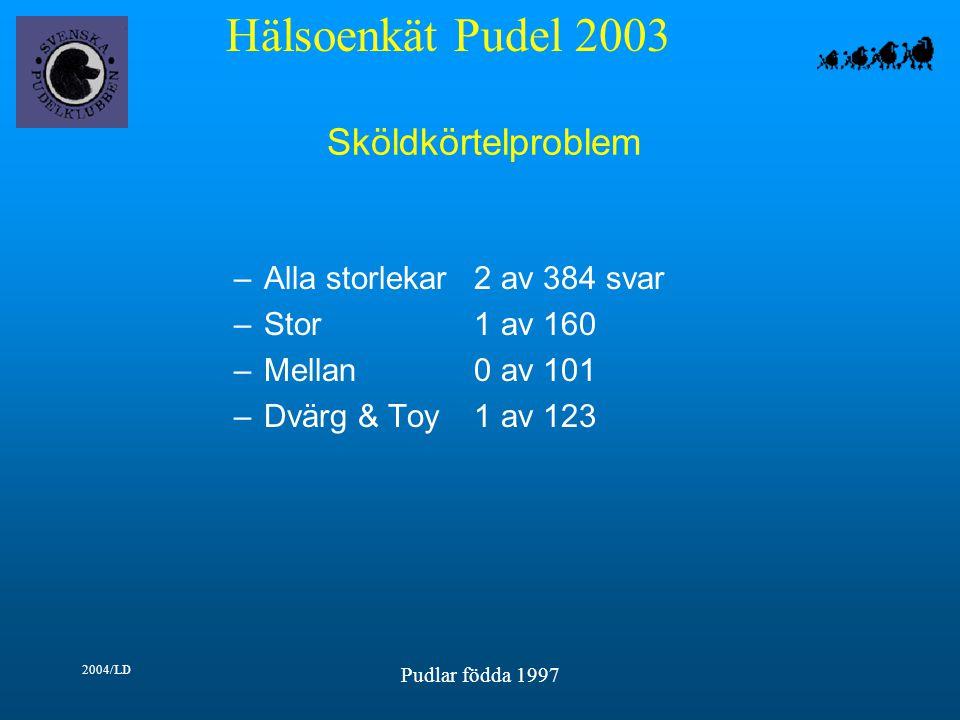 Hälsoenkät Pudel 2003 2004/LD Pudlar födda 1997 Sköldkörtelproblem –Alla storlekar2 av 384 svar –Stor1 av 160 –Mellan0 av 101 –Dvärg & Toy1 av 123