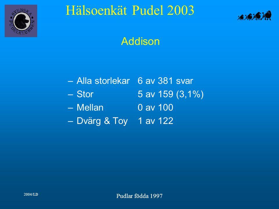 Hälsoenkät Pudel 2003 2004/LD Pudlar födda 1997 Addison –Alla storlekar6 av 381 svar –Stor5 av 159 (3,1%) –Mellan0 av 100 –Dvärg & Toy1 av 122