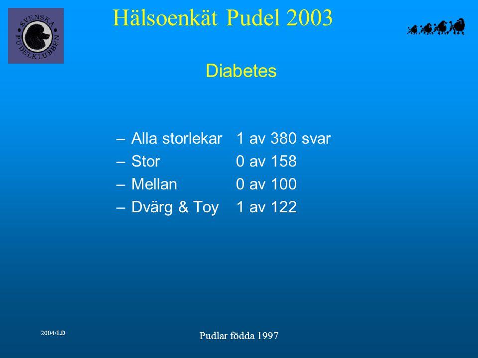 Hälsoenkät Pudel 2003 2004/LD Pudlar födda 1997 Diabetes –Alla storlekar1 av 380 svar –Stor0 av 158 –Mellan0 av 100 –Dvärg & Toy1 av 122