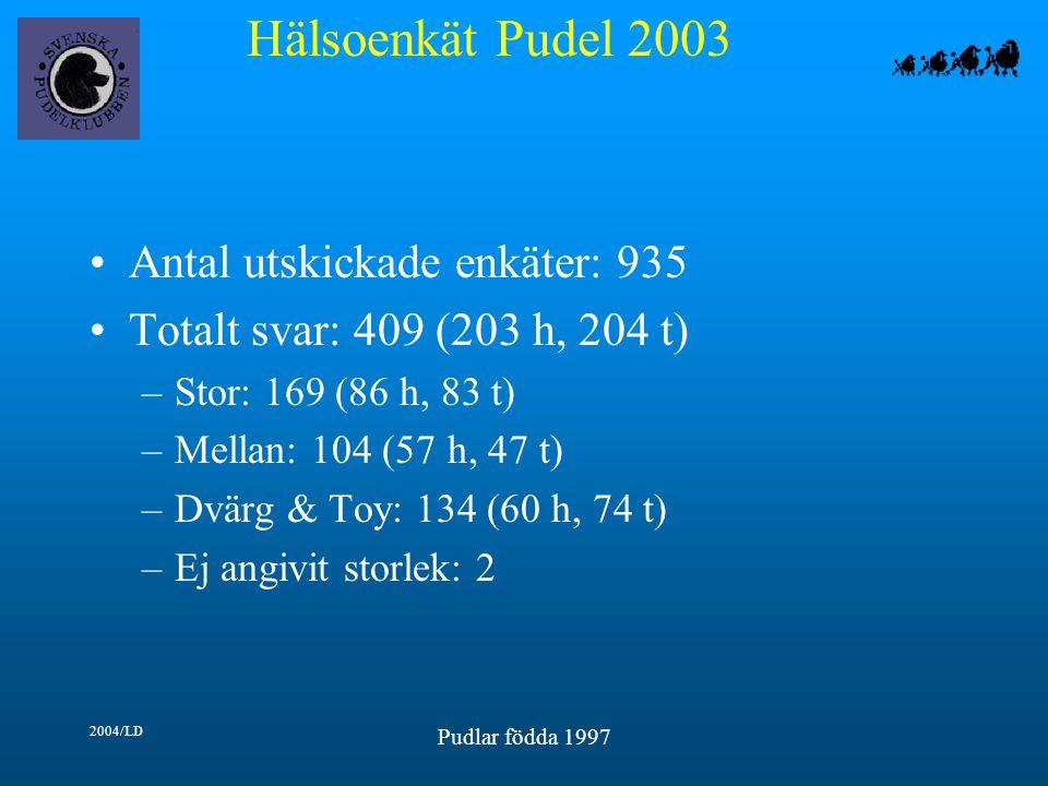 Hälsoenkät Pudel 2003 2004/LD Pudlar födda 1997 Antal utskickade enkäter: 935 Totalt svar: 409 (203 h, 204 t) –Stor: 169 (86 h, 83 t) –Mellan: 104 (57 h, 47 t) –Dvärg & Toy: 134 (60 h, 74 t) –Ej angivit storlek: 2