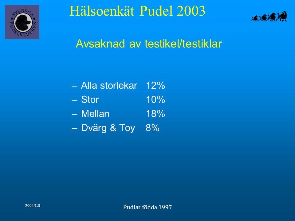 Hälsoenkät Pudel 2003 2004/LD Pudlar födda 1997 Avsaknad av testikel/testiklar –Alla storlekar12% –Stor10% –Mellan18% –Dvärg & Toy8%