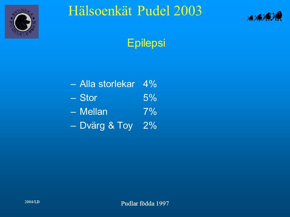 Hälsoenkät Pudel 2003 2004/LD Pudlar födda 1997 Epilepsi –Alla storlekar4% –Stor5% –Mellan7% –Dvärg & Toy2%
