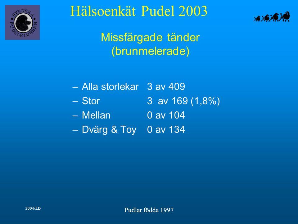 Hälsoenkät Pudel 2003 2004/LD Pudlar födda 1997 Missfärgade tänder (brunmelerade) –Alla storlekar3 av 409 –Stor3 av 169 (1,8%) –Mellan0 av 104 –Dvärg & Toy0 av 134