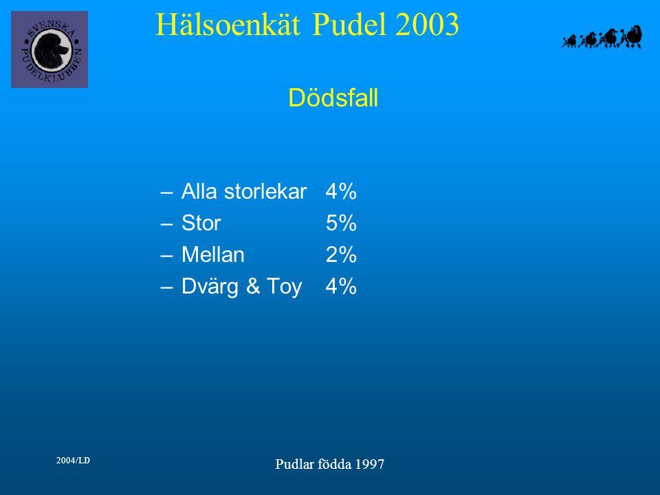 Hälsoenkät Pudel 2003 2004/LD Pudlar födda 1997 Dödsfall –Alla storlekar4% –Stor5% –Mellan2% –Dvärg & Toy4%