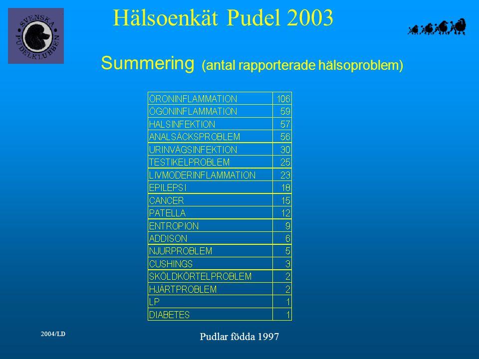 Hälsoenkät Pudel 2003 2004/LD Pudlar födda 1997 Summering (antal rapporterade hälsoproblem)