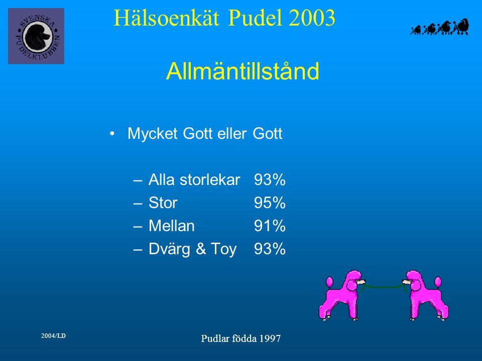 Hälsoenkät Pudel 2003 2004/LD Pudlar födda 1997 Allmäntillstånd Mycket Gott eller Gott –Alla storlekar93% –Stor95% –Mellan91% –Dvärg & Toy93%