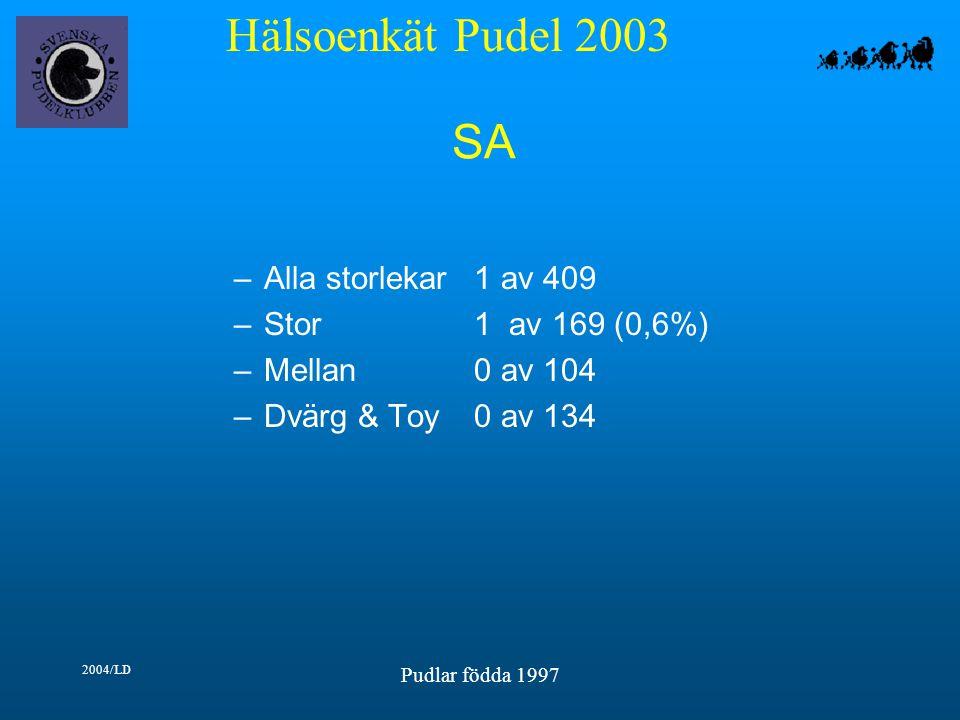 Hälsoenkät Pudel 2003 2004/LD Pudlar födda 1997 SA –Alla storlekar1 av 409 –Stor1 av 169 (0,6%) –Mellan0 av 104 –Dvärg & Toy0 av 134