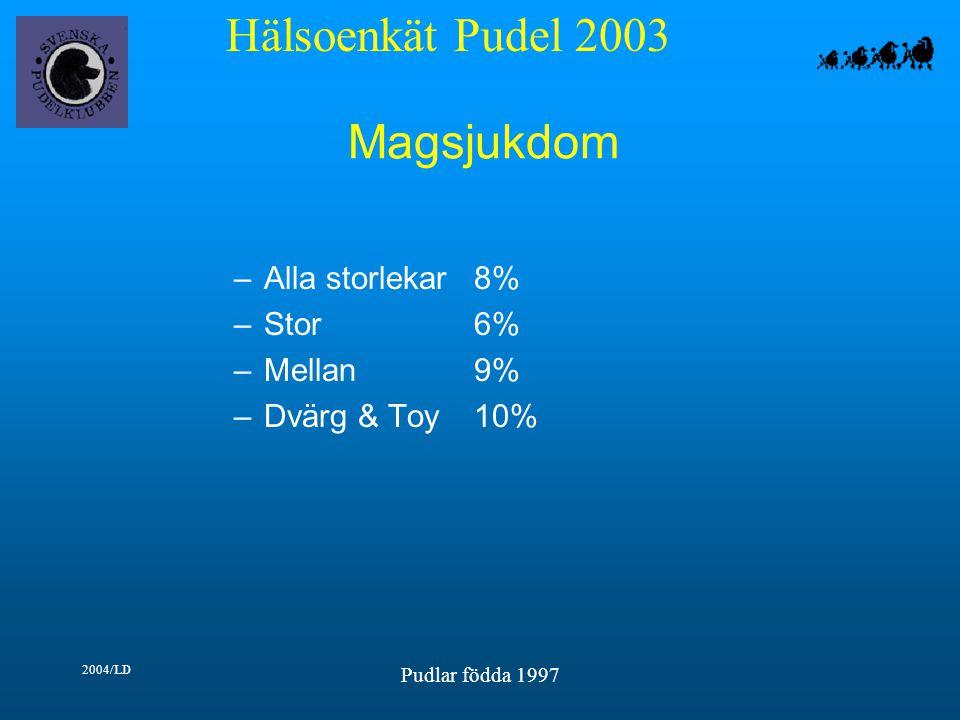 Hälsoenkät Pudel 2003 2004/LD Pudlar födda 1997 Magsjukdom –Alla storlekar8% –Stor6% –Mellan9% –Dvärg & Toy10%